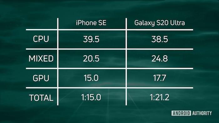 iPhone SE (2020) có thực sự nhanh hơn chiếc smartphone Android mạnh mẽ nhất? 1