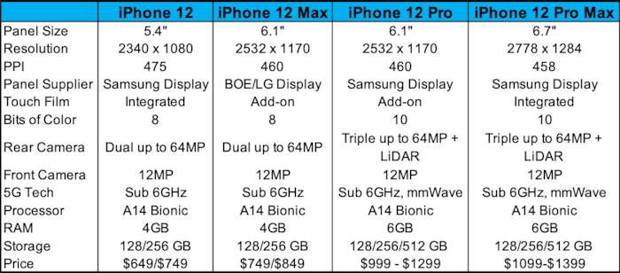 Loạt tin rò rỉ mới nhất vừa tiết lộ iPhone 12 sẽ có camera siêu khủng, màn hình 120Hz và thiết kế vuông huyền thoại 1