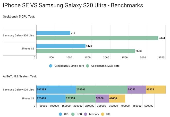 iPhone SE (2020) có thực sự nhanh hơn chiếc smartphone Android mạnh mẽ nhất? 2