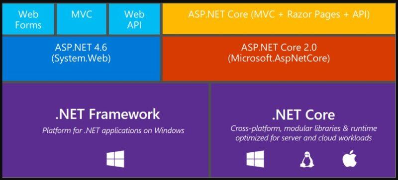 .Net Framework-la-gi-01