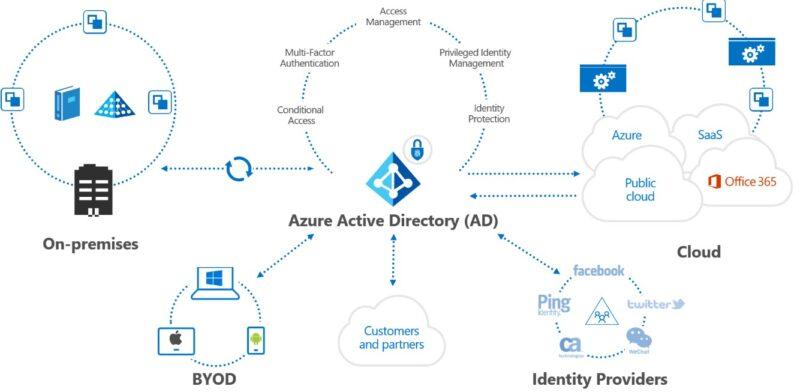Active Directory-la-gi-02