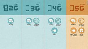 Mạng 5G là gì, bây giờ đã đăng ký mạng 5G được chưa? 12