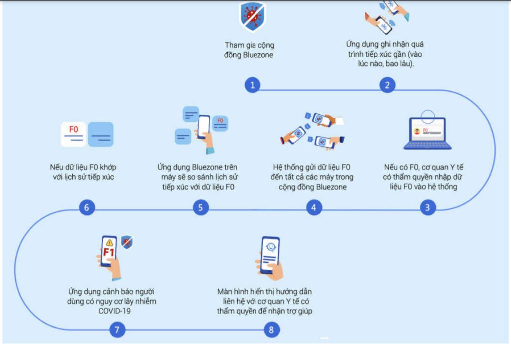 Bluezone là gì, nó có theo dõi người dùng và gây tốn pin điện thoại không? 2