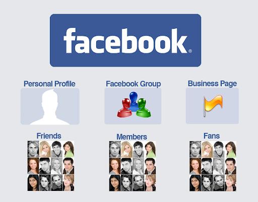 ID Facebook là gì và nó được sử dụng như thế nào? 13
