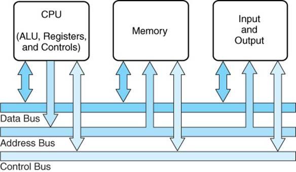 Bus RAM là gì? Những điều bạn nên biết về nó nếu muốn tăng RAM cho máy tính hiệu quả 9