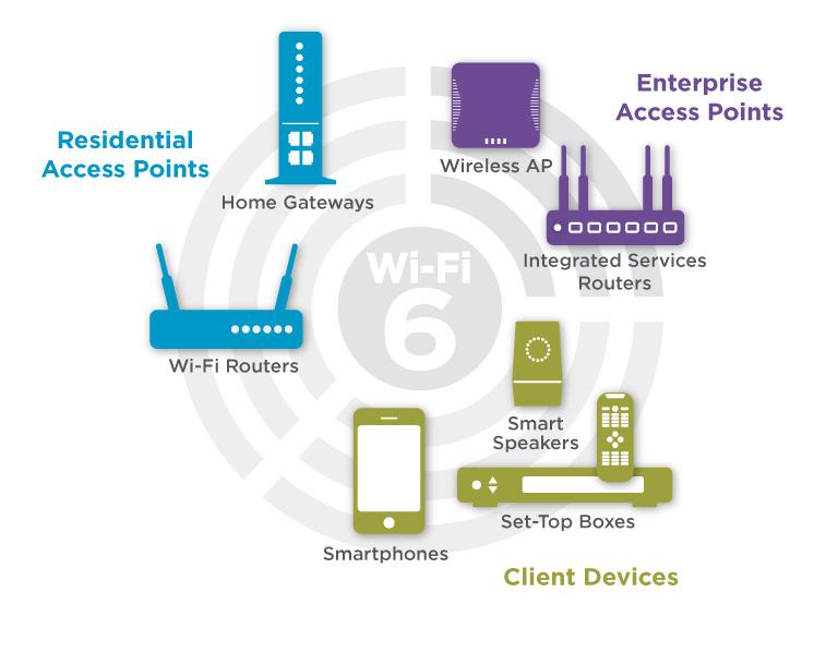 WiFi 6 là gì? Những tính năng vượt bậc của thế hệ WiFi mới 12