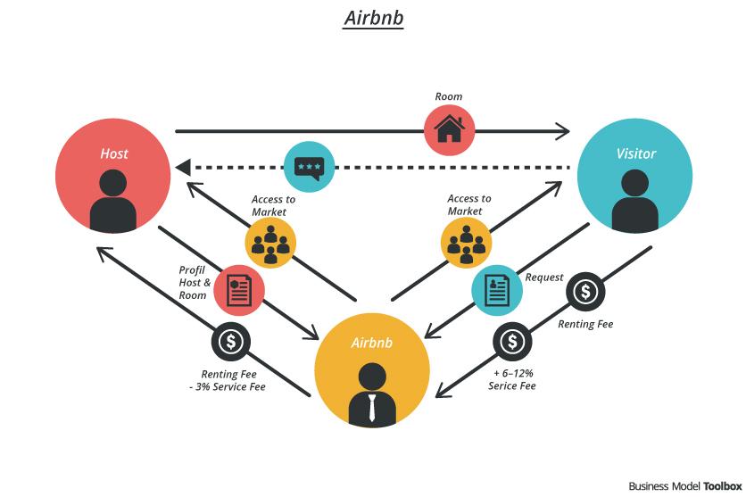 Airbnb là gì? Những điều cần biết trước khi trở thành khách hoặc chủ nhà 7