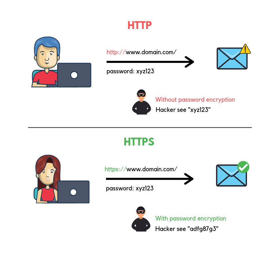 HTTP và HTTPS: Sự khác biệt là gì? 5