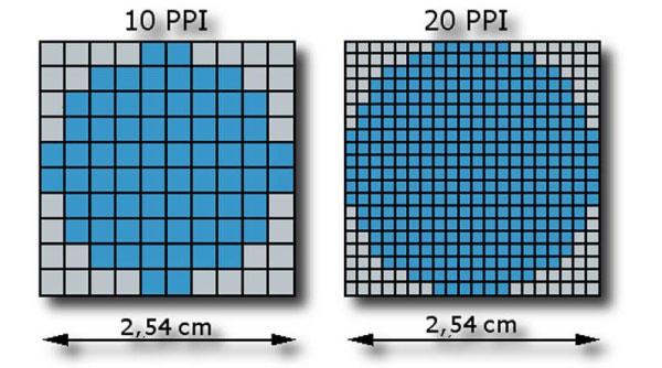 PPI là gì? Sự khác nhau giữa PPI và DPI mà bạn nên biết 7