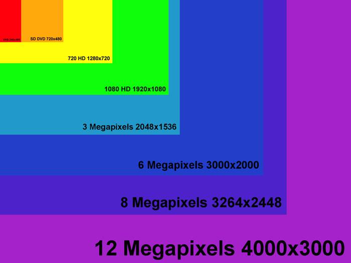 Pixel là gì và những ý nghĩa của nó trong các ngành công nghiệp hiện nay 11