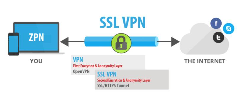 2021 rồi mà không biết VPN là gì thì đúng là lãng phí. Tìm hiểu ngay ở đây 4