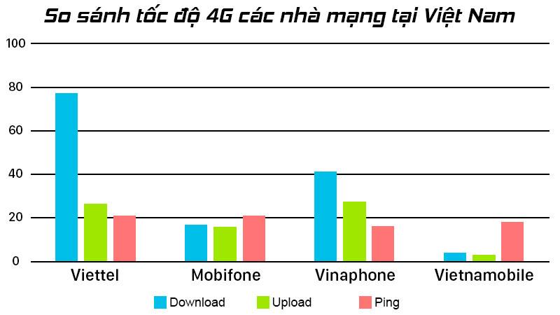 LTE là gì, tại sao điện thoại lại hiện chữ LTE? 9