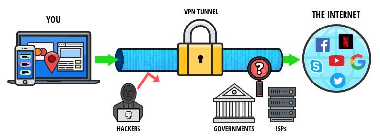 2021 rồi mà không biết VPN là gì thì đúng là lãng phí. Tìm hiểu ngay ở đây 3
