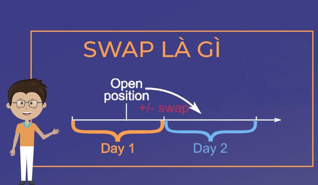 Tại sao phí Swap ra đời?
