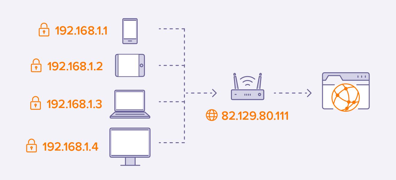 Địa chỉ IP là gì