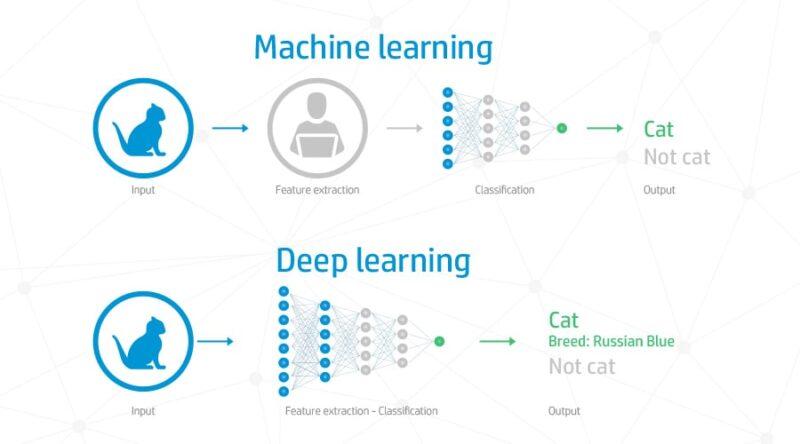 deep learning là gì
