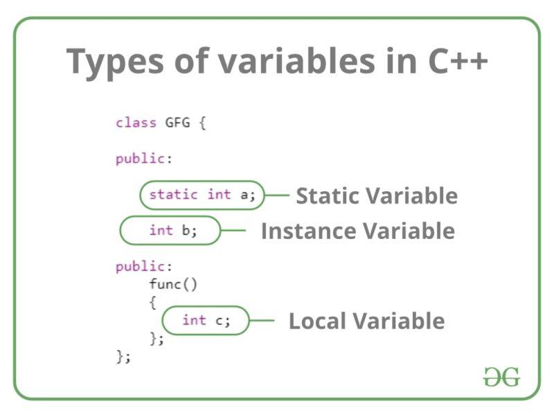 Variable là gì